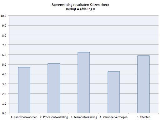 Kaizen checklist