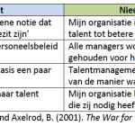 Toekomstbeeld van talentmanagement