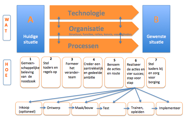 voorbeeld changemanagement plan