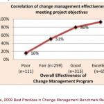 Hoe succesvol zijn projecten en veranderingen