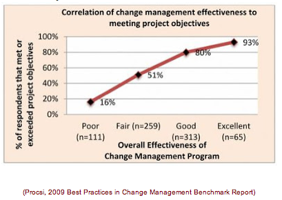 change management voordelen