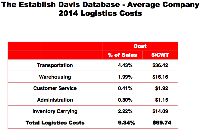 logistieke kosten