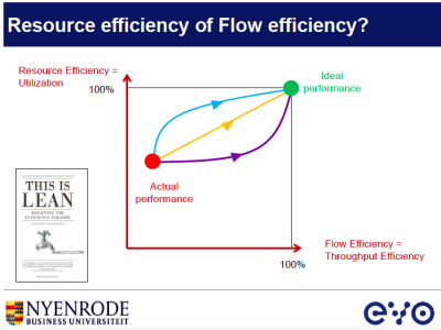 Jean aanpak resource efficiency