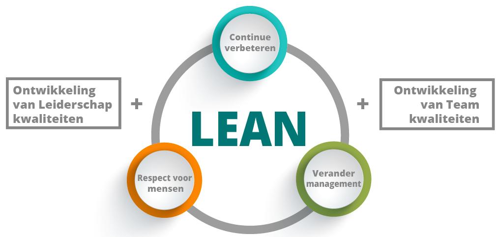 Lean leiderschap teamontwikkeling