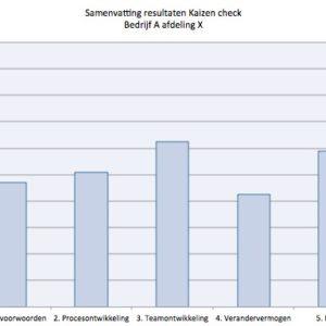 Kaizen checklist continu verbeteren