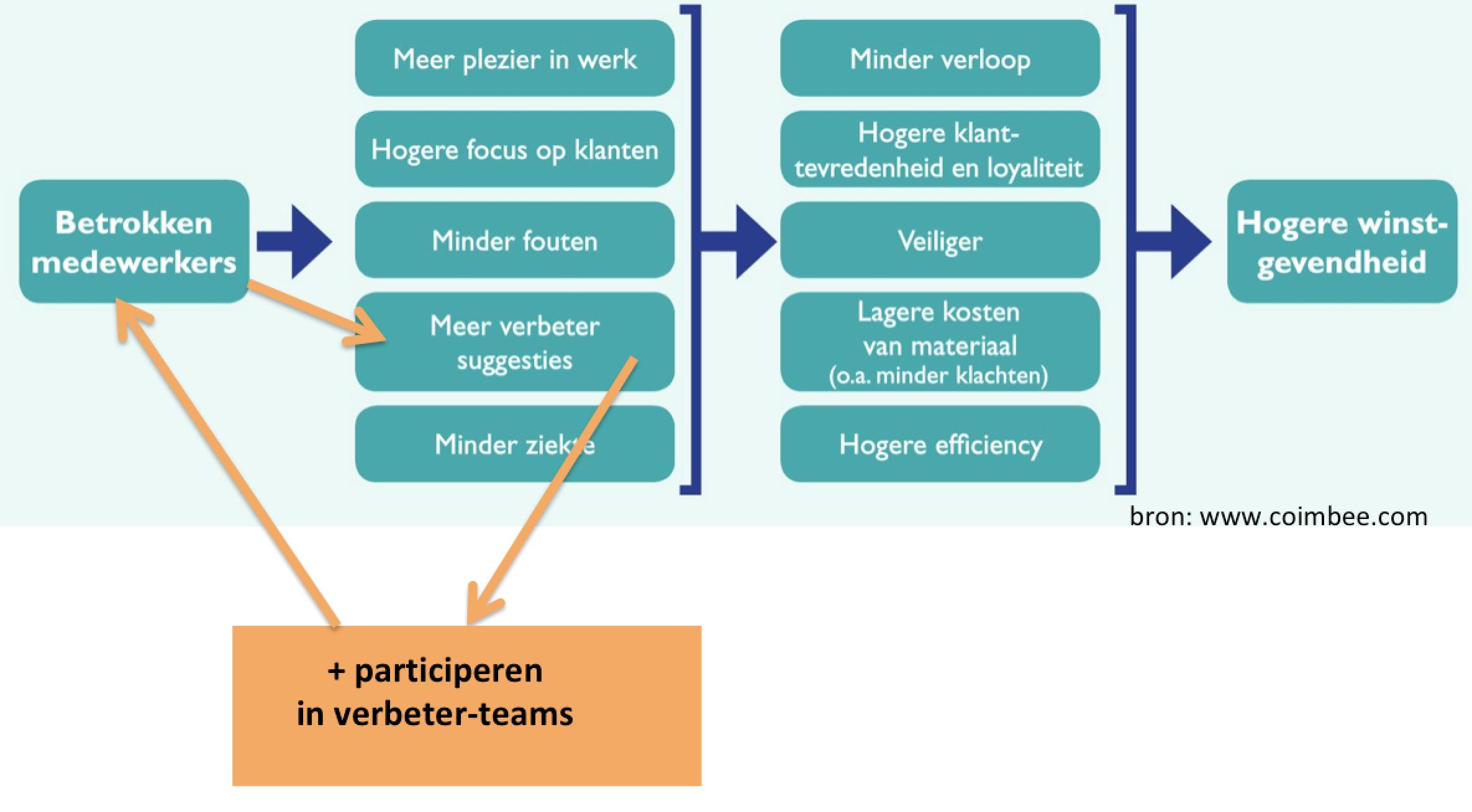 betrokkenheid en samenwerking
