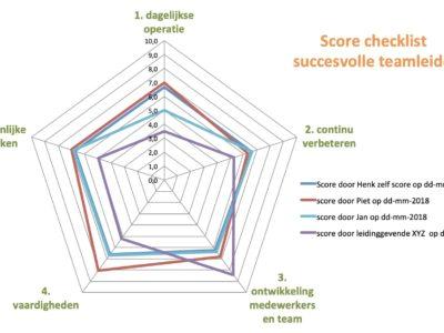 scorelijst succesvolle teamleider